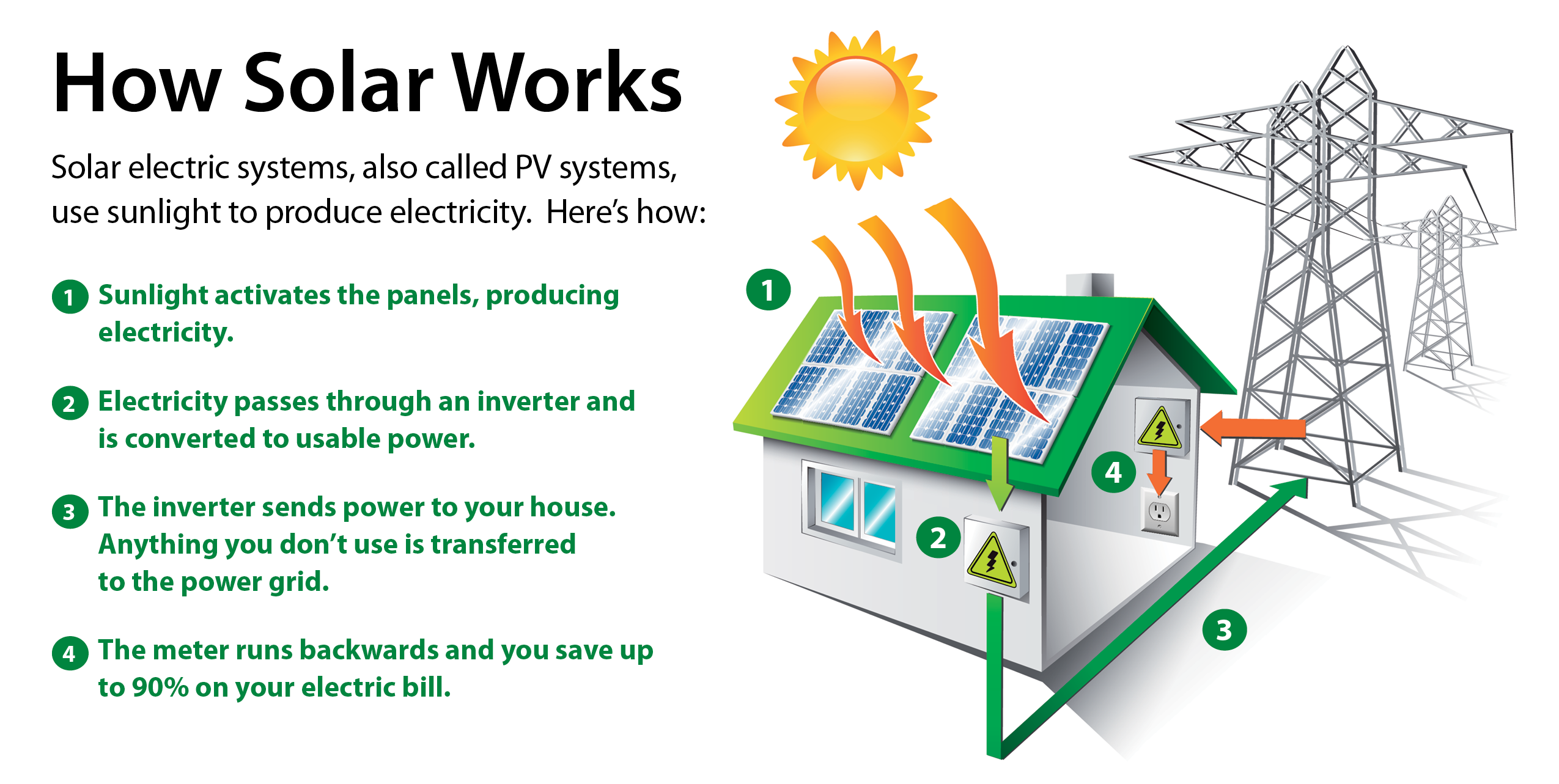 Of The Electric In Your Home Contact Licensed Electrical Frequently Asked Questions About Going Solar With Grid How Does A System Work