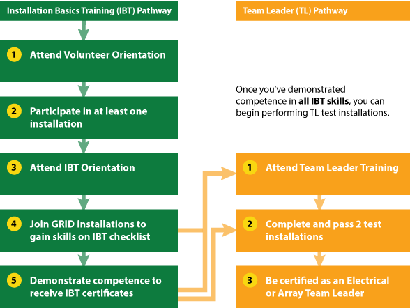 Installation Basics Training (IBT) Pathway. Step 1: Attend volunteer orientation. Step 2: Participate in at lease one installation. Step 3: Attend IBT Orientation. Step 4: Join GRID installations to gain skills on IBT checklist. Step 5: Demonstrate compet