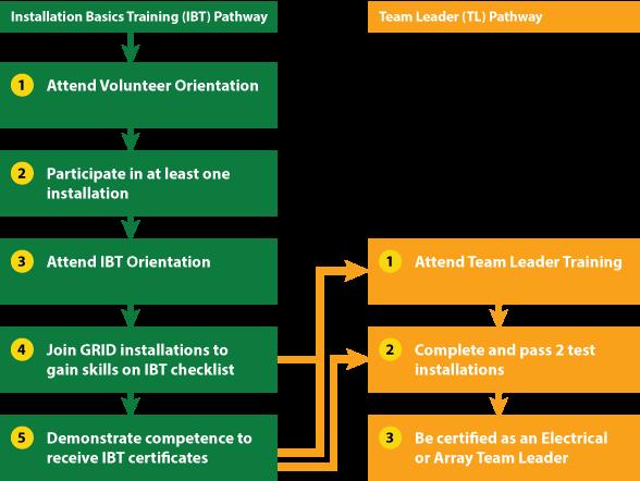 Installation Basics Training (IBT) Pathway. Step 1: Attend volunteer orientation. Step 2: Participate in at lease one installation. Step 3: Attend IBT Orientation. Step 4: Join GRID installations to gain skills on IBT checklist. Step 5: Demonstrate compet